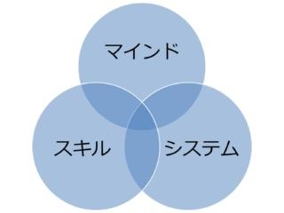 マインド・システム・スキル