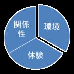 森のようちえん(12月15日)
